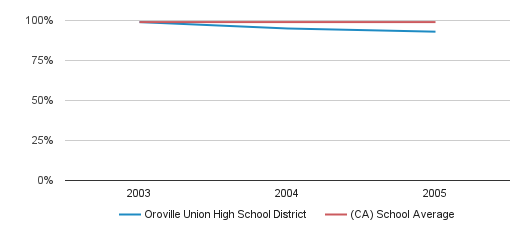 Oroville Union High School District Graduation Rate (2003-2005)