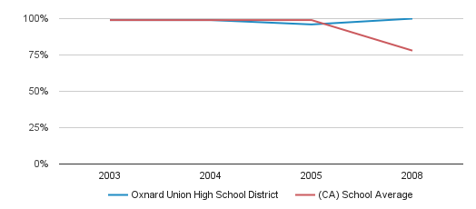 Oxnard Union High School District Graduation Rate (2003-2008)