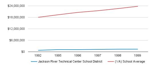 Jackson River Technical Center School District District Spending (1992-1999)