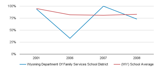 Wyoming Department Of Family Services School District Graduation Rate (2001-2008)