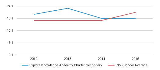 Explore Knowledge Academy Charter Secondary Profile (2018 ...
