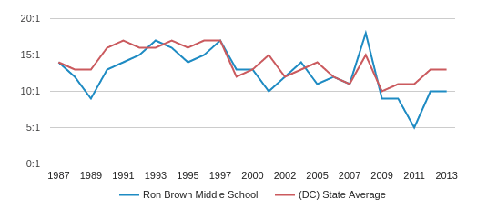 Ron Brown Middle School Student Teacher Ratio (1987-2013)