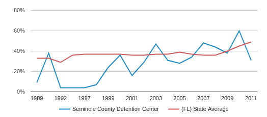 Seminole County Detention Center Eligible for Free Lunch (1989-2011)