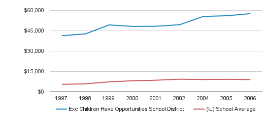 Exc Children Have Opportunities School District District Spending / Student (1997-2006)