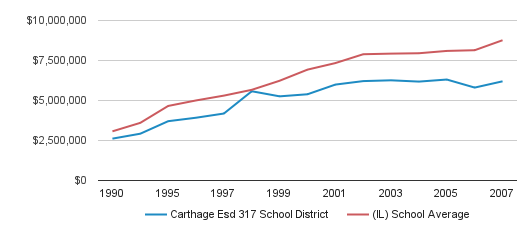 Carthage Esd 317 School District District Spending (1990-2007)
