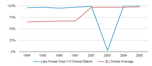 Lake Forest Chsd 115 School District Graduation Rate (1994-2005)
