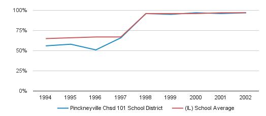 Pinckneyville Chsd 101 School District Graduation Rate (1994-2002)