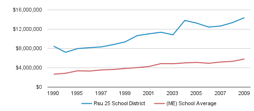 Rsu 25 School District District Spending (1990-2009)