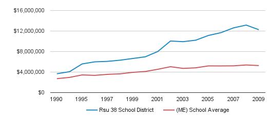 Rsu 38 School District District Total Revenue (1990-2009)