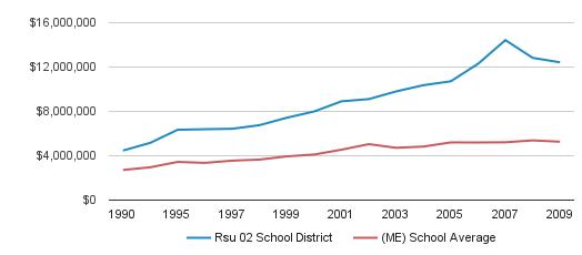 Rsu 02 School District District Total Revenue (1990-2009)