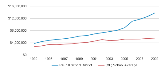 Rsu 10 School District District Total Revenue (1990-2009)