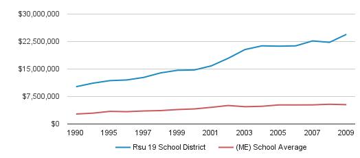 Rsu 19 School District District Total Revenue (1990-2009)