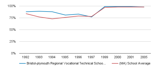 Bristol-plymouth Regional Vocational Technical School District Graduation Rate (1992-2005)
