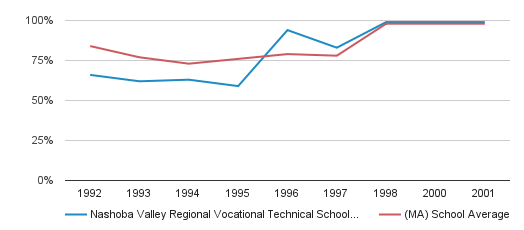 Nashoba Valley Regional Vocational Technical School District Graduation Rate (1992-2001)