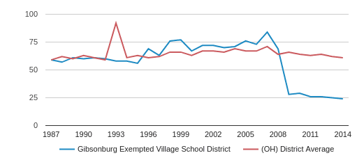 Gibsonburg Exempted Village School District Total Teachers (1987-2014)