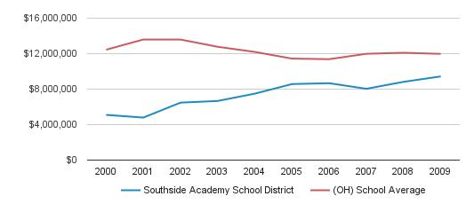 Southside Academy School District District Total Revenue (2000-2009)