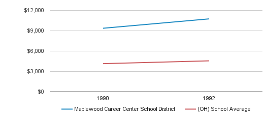 Maplewood Career Center School District District Revenue / Student (1990-1992)