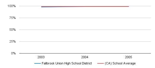 Fallbrook Union High School District Graduation Rate (2003-2005)