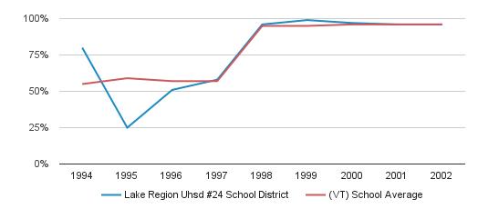 Lake Region Uhsd #24 School District Graduation Rate (1994-2002)