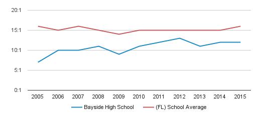 Bayside High School Student Teacher Ratio (2005-2015)