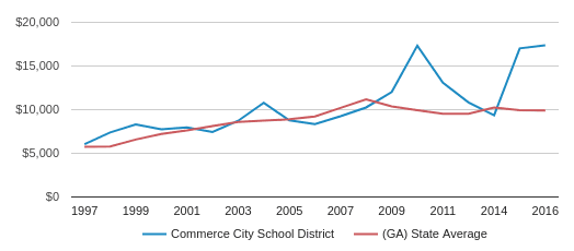 This chart display average spending per public school student in Commerce City School District and average spending per public school student in GA by year, with the latest 2016-17 school year data.