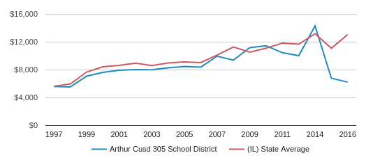 This chart display average revenue per public school student in Arthur Cusd 305 School District and average revenue per public school student in IL by year, with the latest 2015-16 school year data.
