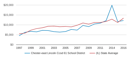 This chart display average spending per public school student in Chester-East Lincoln CCSD 61 School District and average spending per public school student in IL by year, with the latest 2016-17 school year data.