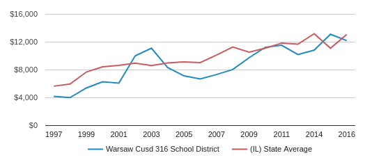 This chart display average revenue per public school student in Warsaw CUSD 316 School District and average revenue per public school student in IL by year, with the latest 2016-17 school year data.