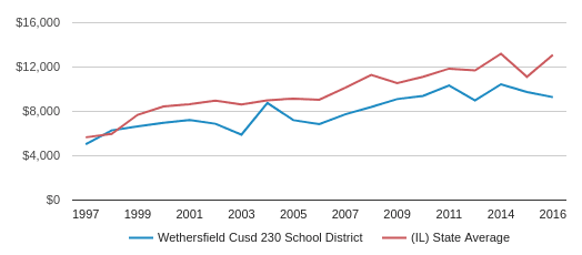 This chart display average revenue per public school student in Wethersfield CUSD 230 School District and average revenue per public school student in IL by year, with the latest 2016-17 school year data.