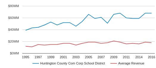 This chart display total revenue of Huntington Co Com Sch Corp School District and average revenue for each school distric in IN by year, with the latest 2016-17 school year data.