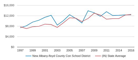 This chart display average revenue per public school student in New Albany-Floyd County Con   School District and average revenue per public school student in IN by year, with the latest 2017-18 school year data.