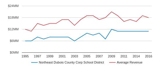 This chart display total revenue of Northeast Dubois Co Sch Corp School District and average revenue for each school distric in IN by year, with the latest 2016-17 school year data.