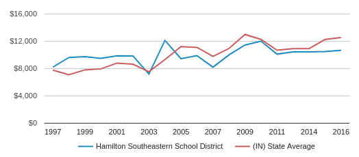This chart display average revenue per public school student in Hamilton Southeastern School District and average revenue per public school student in IN by year, with the latest 2016-17 school year data.