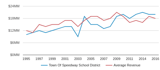 This chart display total revenue of School Town Of Speedway  School District and average revenue for each school distric in IN by year, with the latest 2017-18 school year data.