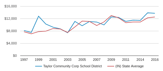 This chart display average revenue per public school student in Taylor Community Corp School District and average revenue per public school student in IN by year, with the latest 2016-17 school year data.
