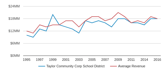 This chart display total revenue of Taylor Community Corp School District and average revenue for each school distric in IN by year, with the latest 2016-17 school year data.