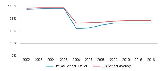Pinellas School District Graduation Rate (2002-2016)