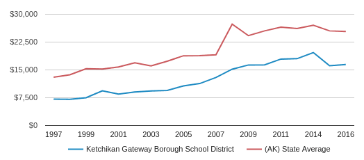 This chart display average spending per public school student in Ketchikan Gateway Borough School District and average spending per public school student in AK by year, with the latest 2015-16 school year data.