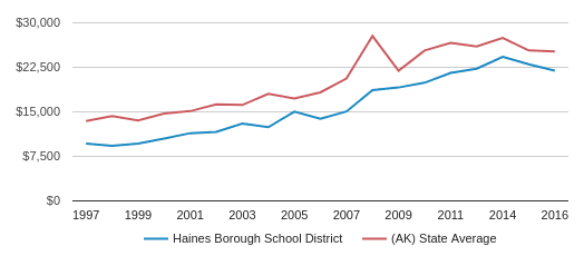 This chart display average revenue per public school student in Haines Borough School District and average revenue per public school student in AK by year, with the latest 2016-17 school year data.