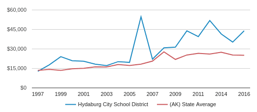 This chart display average revenue per public school student in Hydaburg City School District and average revenue per public school student in AK by year, with the latest 2015-16 school year data.