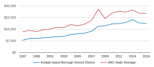 This chart display average revenue per public school student in Kodiak Island Borough School District and average revenue per public school student in AK by year, with the latest 2015-16 school year data.