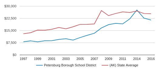 This chart display average spending per public school student in Petersburg Borough School District and average spending per public school student in AK by year, with the latest 2015-16 school year data.