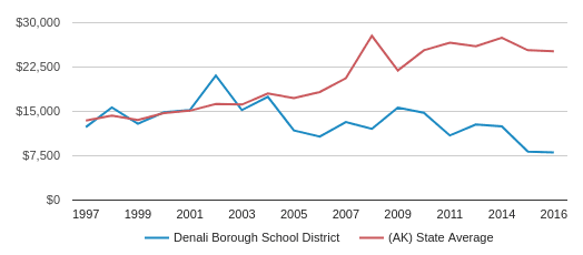 This chart display average revenue per public school student in Denali Borough School District and average revenue per public school student in AK by year, with the latest 2015-16 school year data.