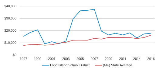 This chart display average spending per public school student in Long Island Public School District and average spending per public school student in ME by year, with the latest 2016-17 school year data.