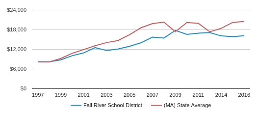 This chart display average revenue per public school student in Fall River  School District and median value from average revenue per public school student of all school districts in MA by year, with the latest 2016-17 school year data.