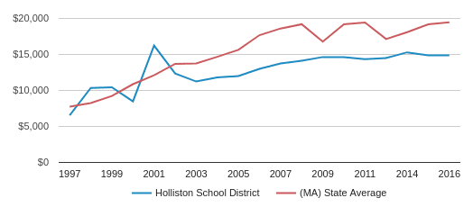 This chart display average spending per public school student in Holliston  School District and median value from average spending per public school student of all school districts in MA by year, with the latest 2016-17 school year data.