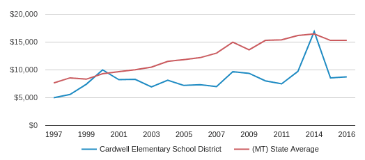This chart display average revenue per public school student in Cardwell Elem School District and average revenue per public school student in MT by year, with the latest 2016-17 school year data.