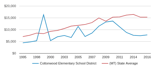 This chart display average revenue per public school student in Cottonwood Elem School District and average revenue per public school student in MT by year, with the latest 2016-17 school year data.