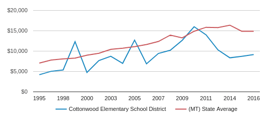 This chart display average spending per public school student in Cottonwood Elem School District and average spending per public school student in MT by year, with the latest 2016-17 school year data.
