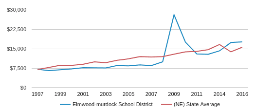 This chart display average spending per public school student in Elmwood-murdock Public School District and average spending per public school student in NE by year, with the latest 2016-17 school year data.